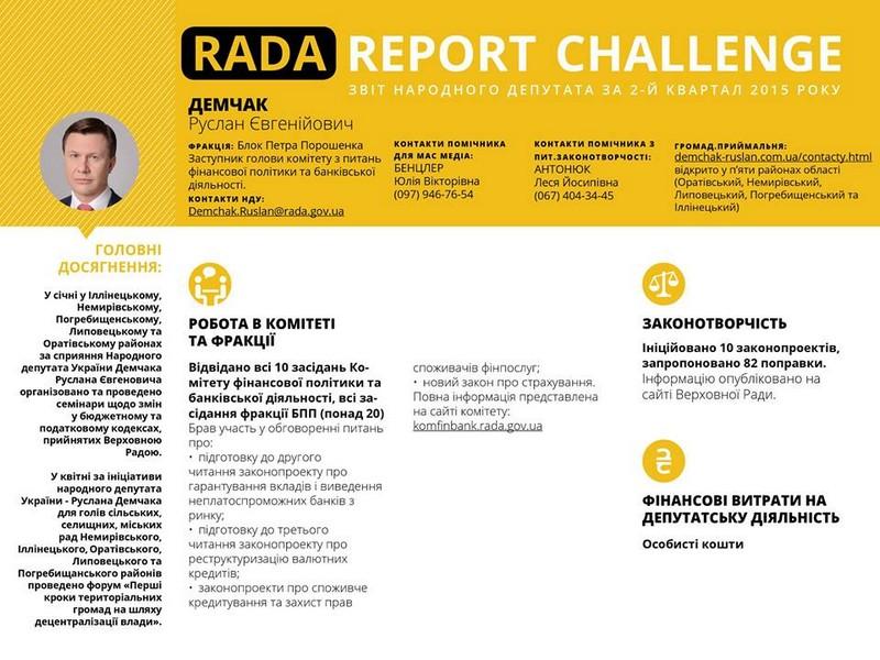 Народный депутат Украины Руслан Демчак принял участие в проекте #Rada_Report_Challenge и подготовил отчет о результатах работы в парламенте за второй квартал 2015 года