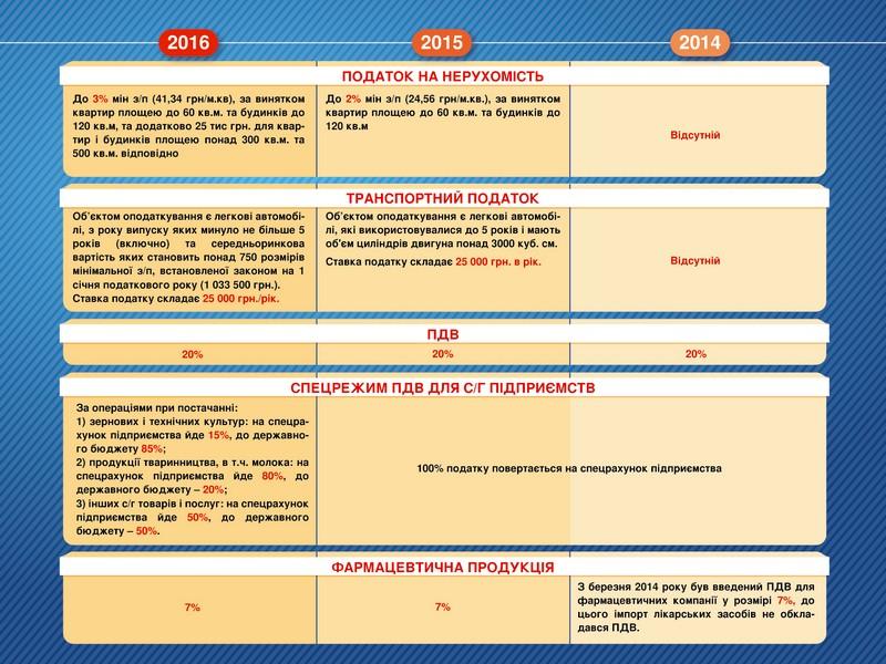 Податкові зміни у деталях: порівняльний аналіз за 2014-2016 роки