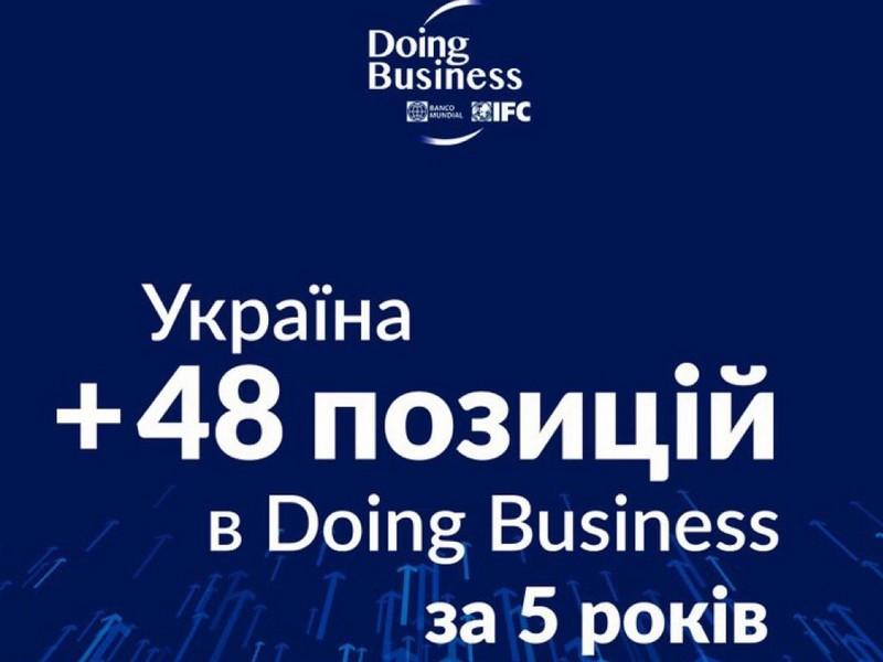 Україна піднялася в рейтингу Doing business-2020
